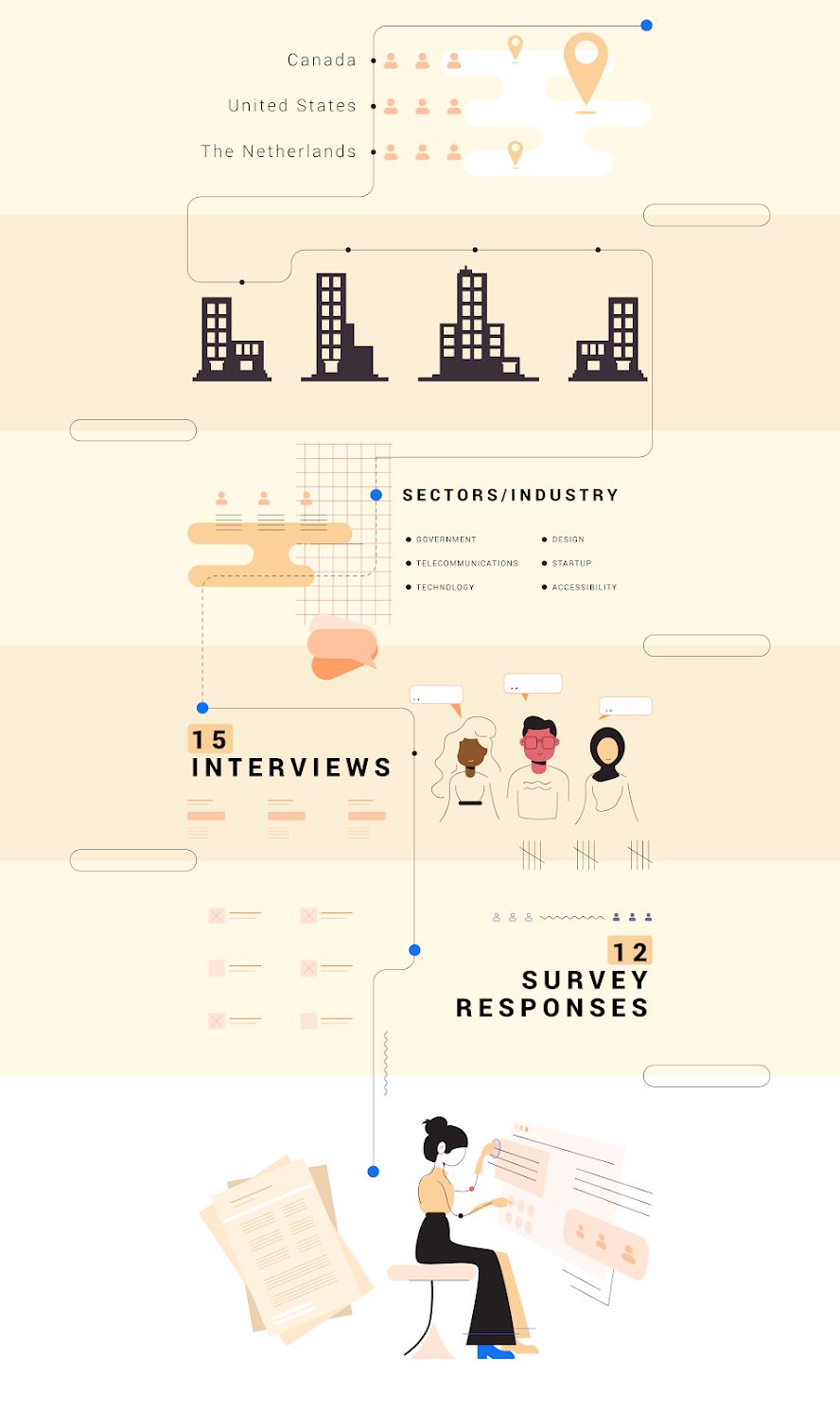 Infographic depicting the methodology behind the research series, which includes 15 interviews and 12 survey respondents.
