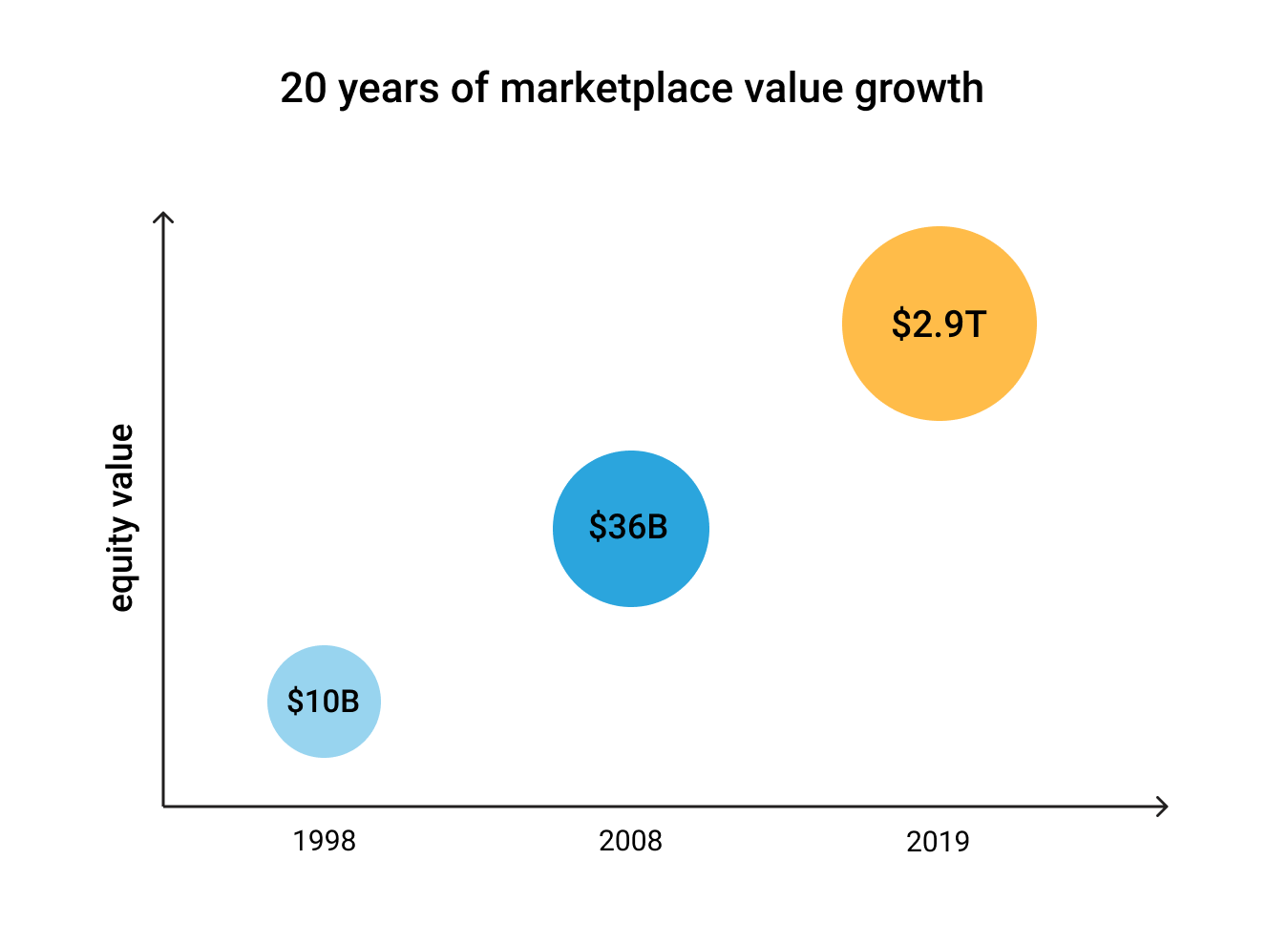 Marketplace Conference 2019: 20 years of marketplace value growth