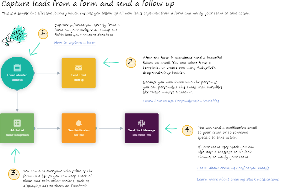 9 Email Marketing Campaign Formats To Increase Engagement & Sales