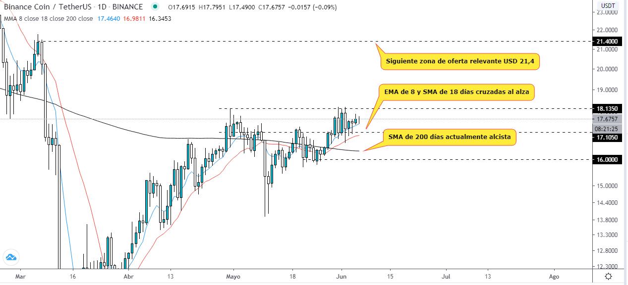 ¿Qué esperar del token de Binance para la próxima semana?. Análisis técnico del gráfico BNB USDT. Fuente: TradingView.