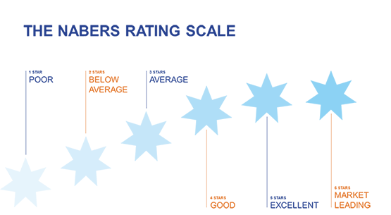 Nabers Rating