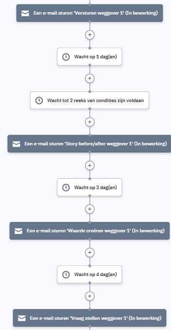 Flowchart uit een drip campagne  binnen marketing automation