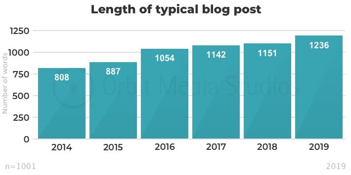 инфографика средняя длина поста в словах