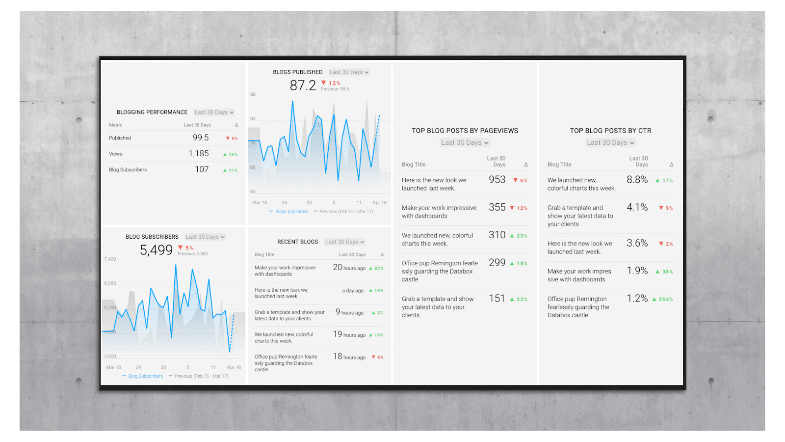 blog-performance-tracking-dashboard-template
