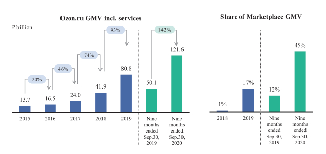 Ozon GMV vs Share of Marketplace GMV