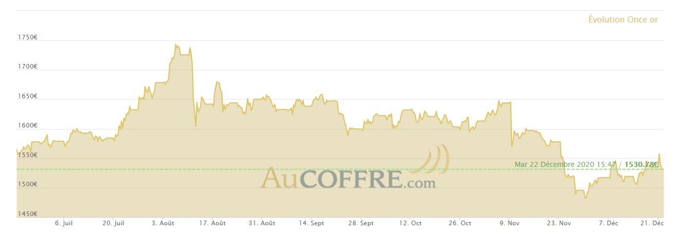 Cours de l'or en Euro depuis 6 mois