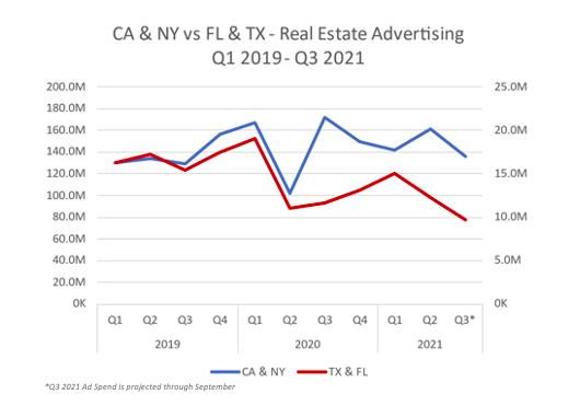 CA, NY, FL, TX Real Estate Advertising, Q1 2019- Q3 2021 Chart