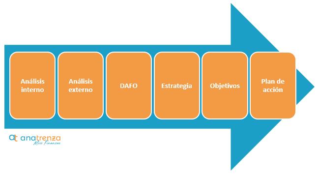Elementos del plan de marketing