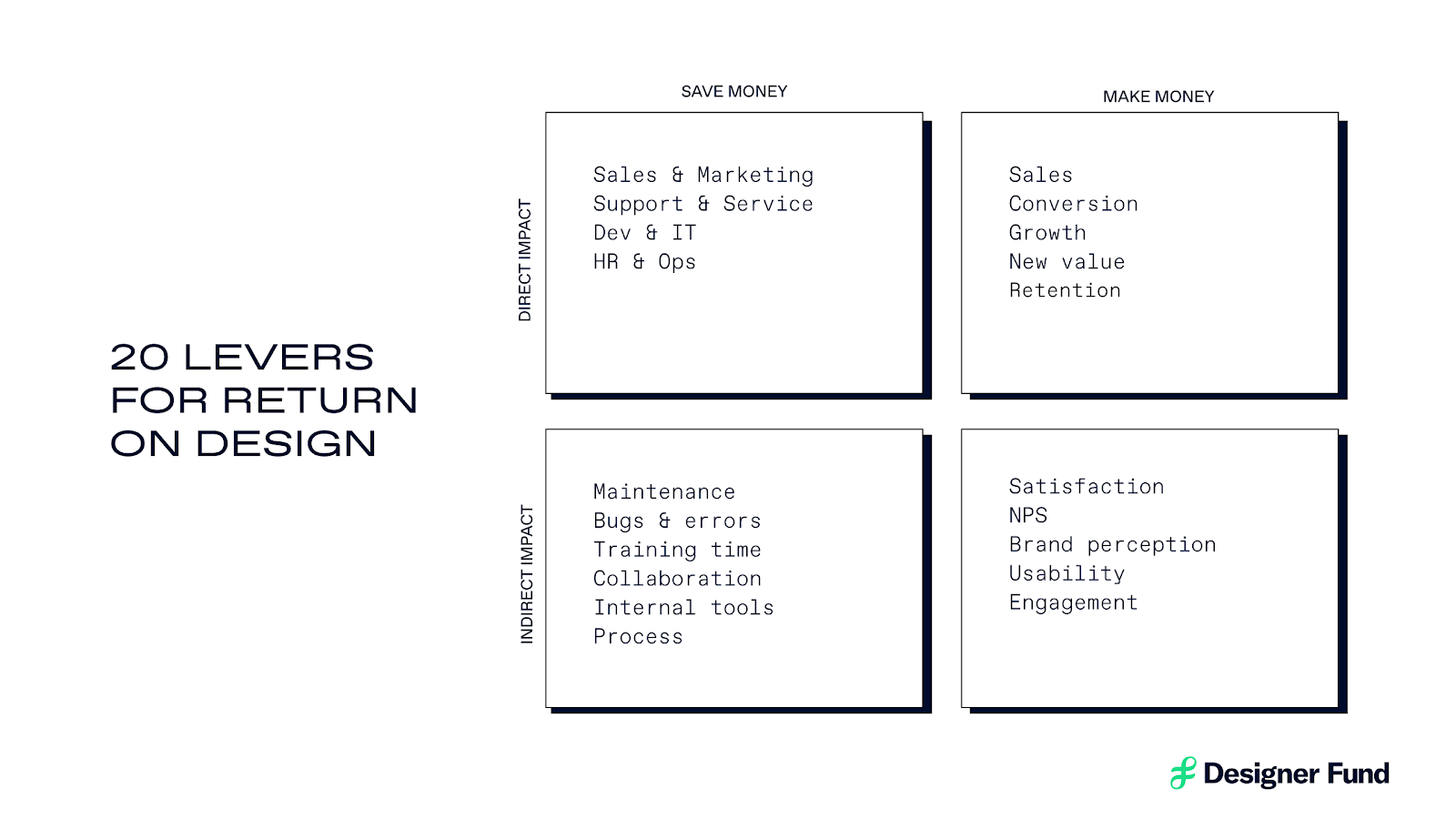 The 20 levers for Return on Design framework illustrates direct and indirect levers for communicating the value of design that fall under organizational outcomes of saving and making money.
