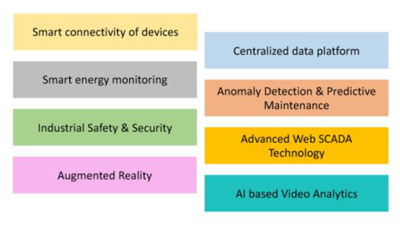 Iot Implementations In The Manufacturing Sector