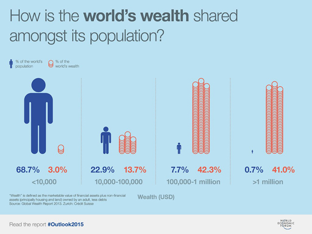 41% of world's wealth in hands of 1% of population