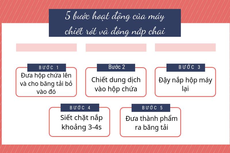 Quy-trinh-hoat-dong-cua-may-chiet-rot-va-dong-nap-chai