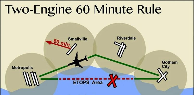 Иллюстрация «Правила 60 минут» ETOPS