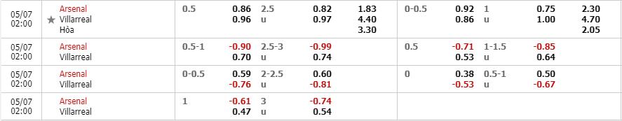 Tỷ lệ kèo Arsenal vs Villarreal theo nhà cái Fun88