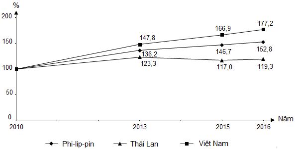 (Nguồn số liệu theo Niên giám thống kê Việt Nam 2017, NXB Thống kê, 2018) Biểu đồ thể hiện nội dung nào sau đây?