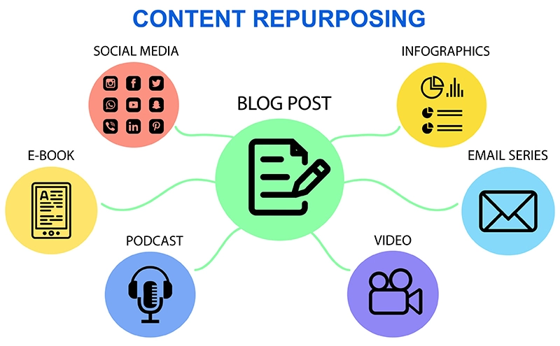 Showing the different ways a blog post can be repurposed for content promotion:InfographicsEmail seriesVideoPodcastE-BookSocial Media