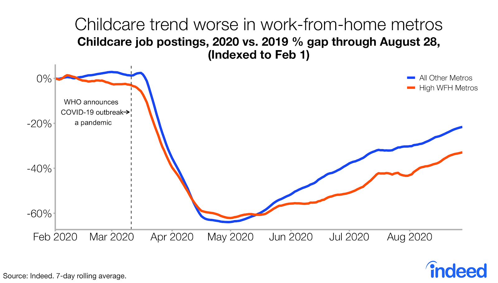 Line graph childcare trend worse in metros with work from home ordinances