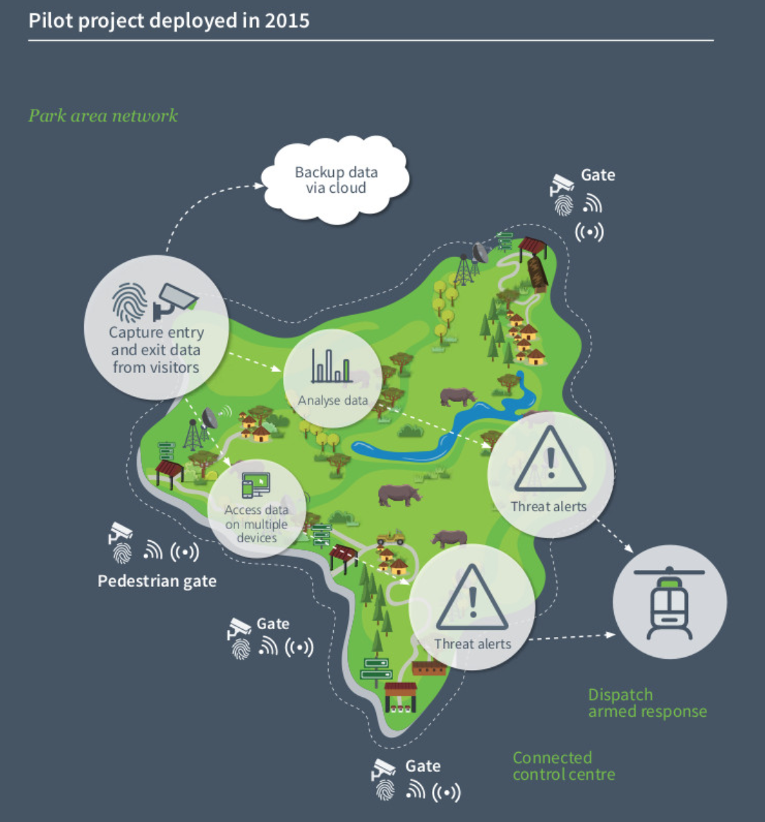 map of the Connected Conservation deployment in South Africa