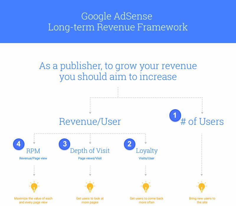 Long term revenue framework.png