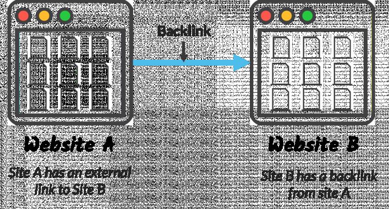 Backlink explanation through Website A and B.