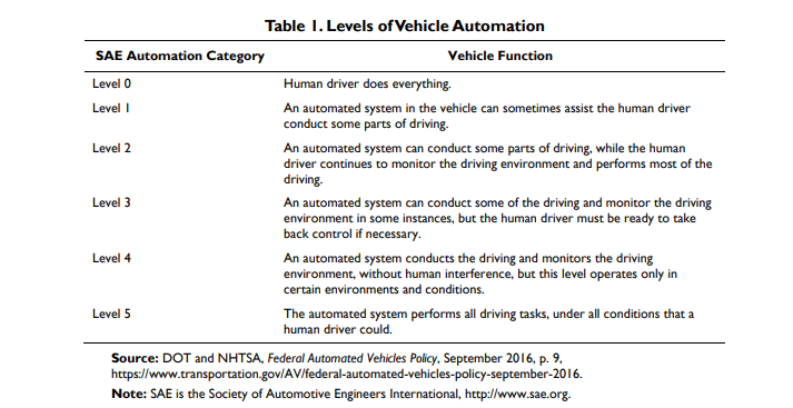 This is a table classifying each level of automation from the Society of Automotive Engineers International.