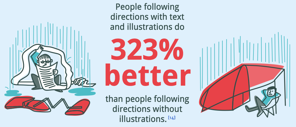 illustration showing that people following direction with text and illustrations dow 323% better than people following instructions without illustrations.