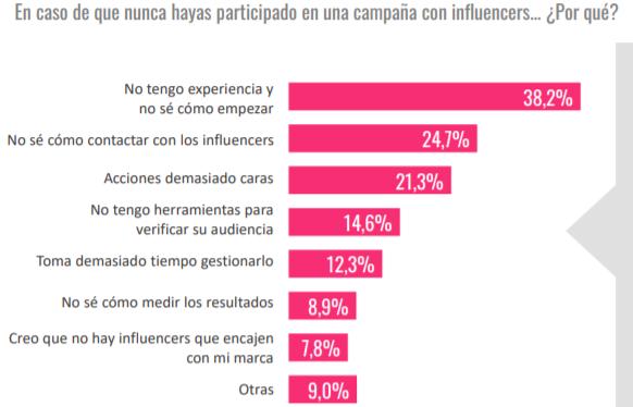 En caso de que nunca hayas participado en una campaña con influencers... ¿Por qué?