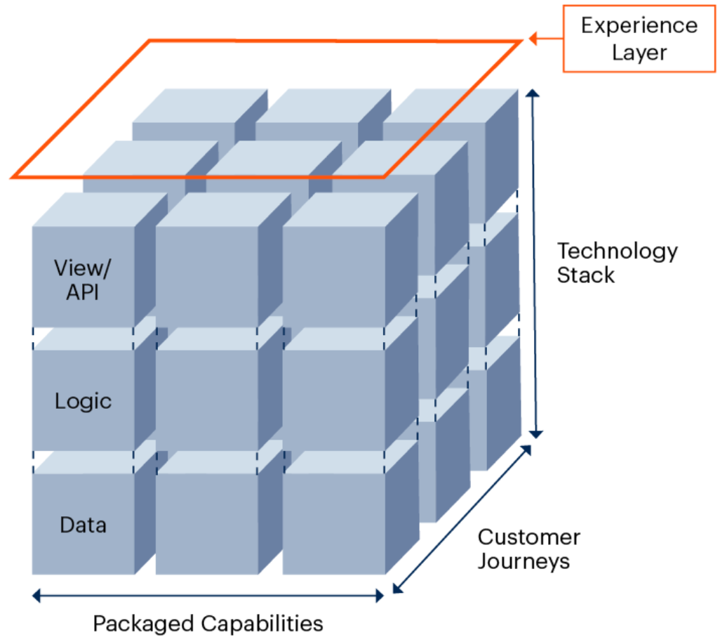 Three-layer architecture of a composable solution