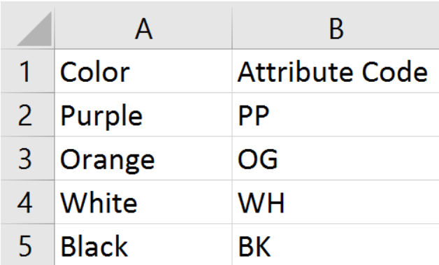 Example of accurate naming on spreadsheets