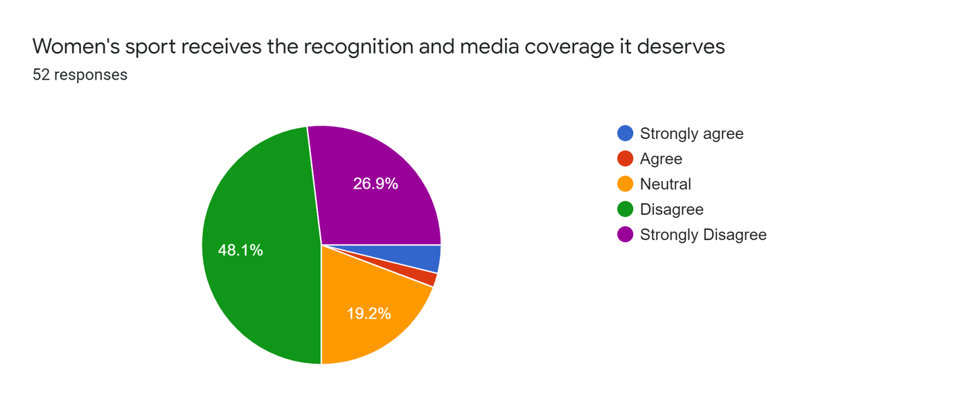 Forms response chart. Question title: Women's sport receives the recognition and media coverage it deserves. Number of responses: 52 responses.