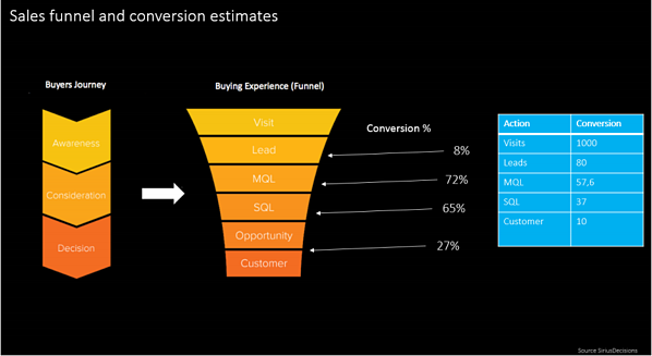 sales funnel conversion percentage with inbound marketing