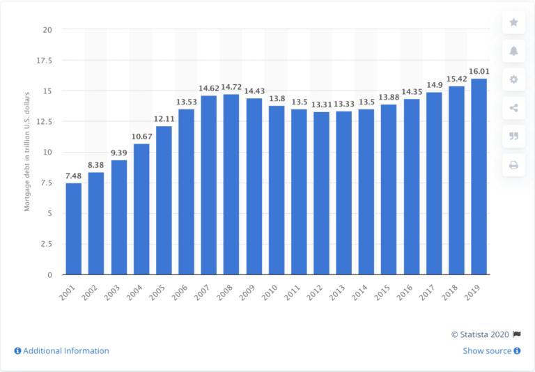 A dívida hipotecária dos EUA subiu para um nível recorde.
