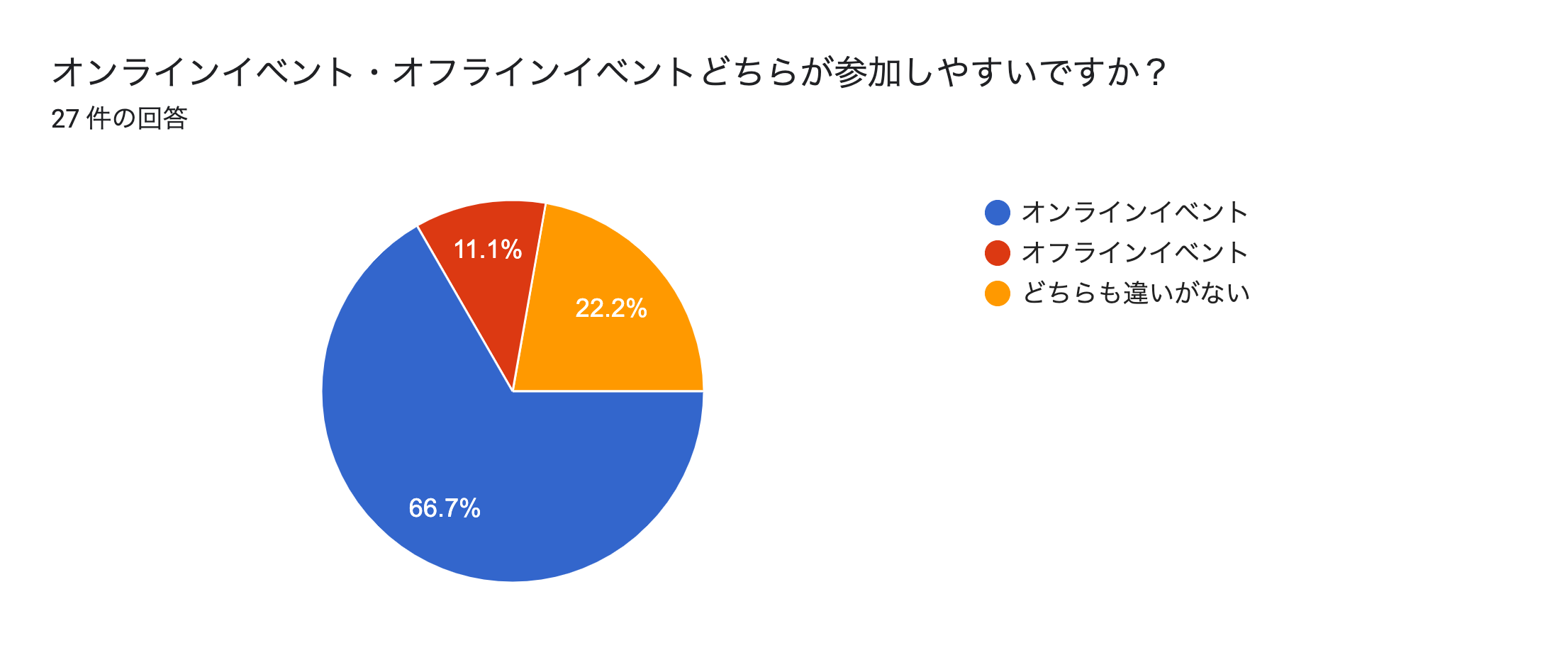 フォームの回答のグラフ。質問のタイトル: オンラインイベント・オフラインイベントどちらが参加しやすいですか?。回答数: 27 件の回答。