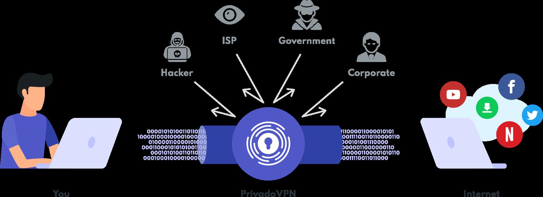 PrivadoVPN VPN Protection Security Privacy