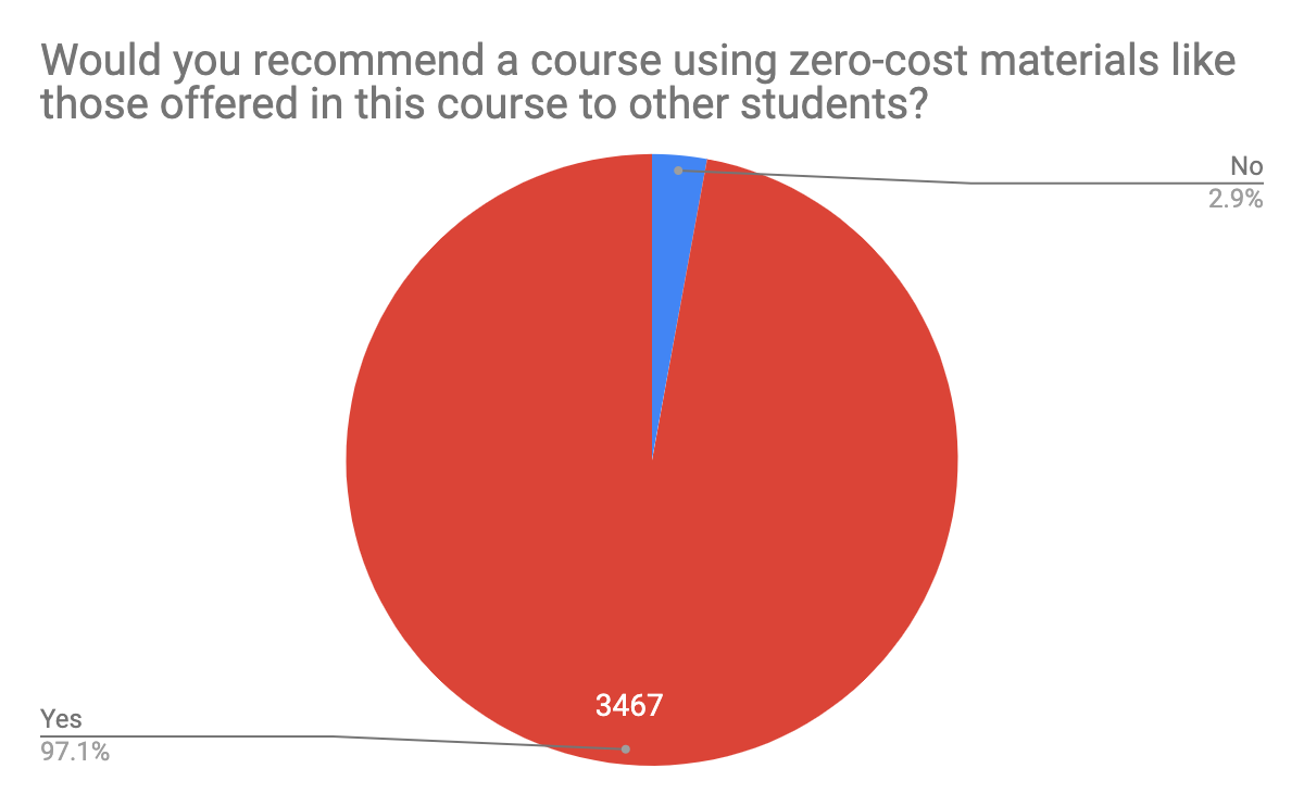 "Bar graph with title ""Would you recommend a course using zero-cost materials like those offered in this course to other students?""   3467 (97.1%)- Yes 103 (2.9%)- No"