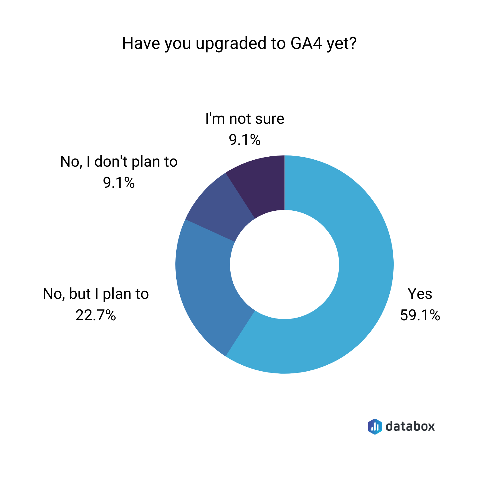 Have you upgraded to GA4?