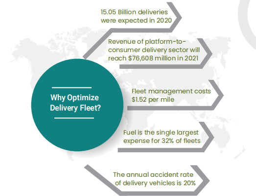 why to Optimise Your Delivery Fleet