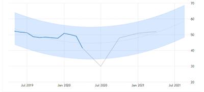 US PMI chart