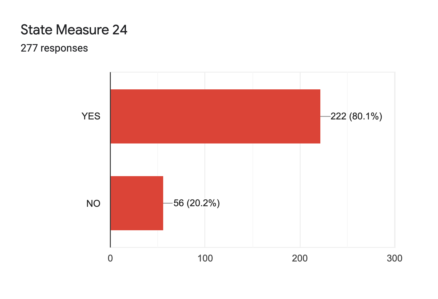Forms response chart. Question title: State Measure 24. Number of responses: 277 responses.