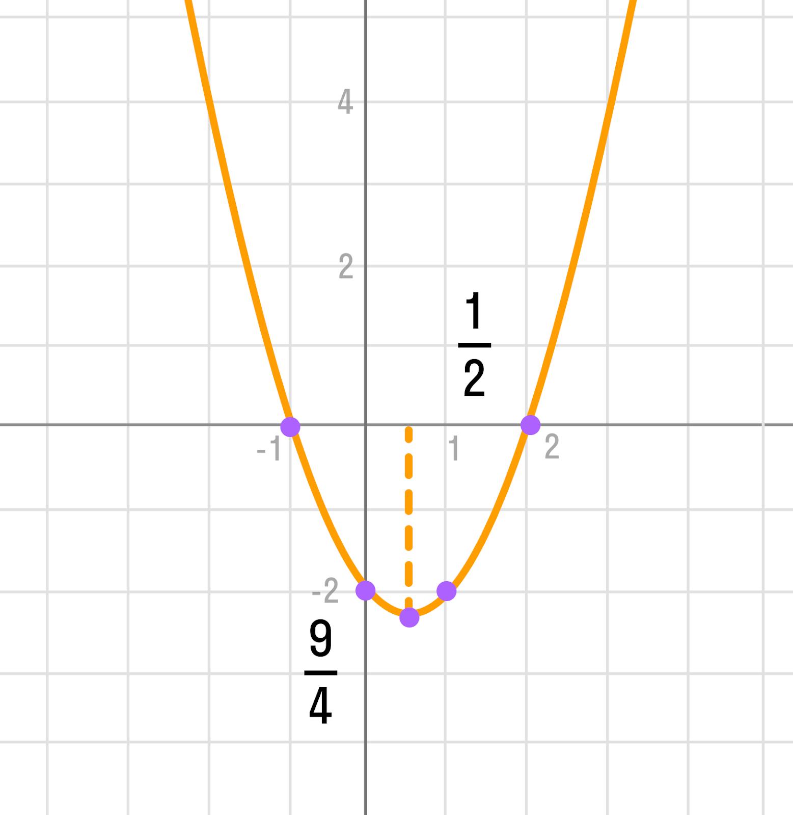 график параболы уравнения y = (x + a) * (x + b)
