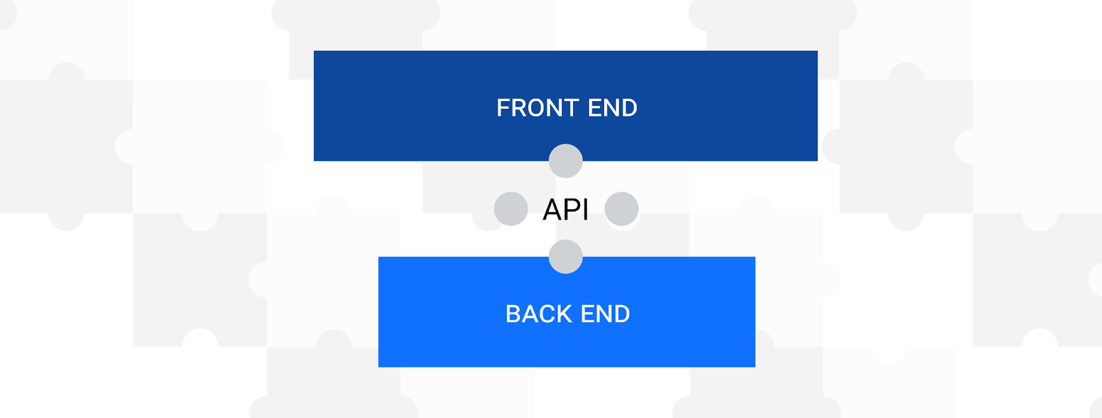 Headless eCommerce visualization: back end connected to front end through API