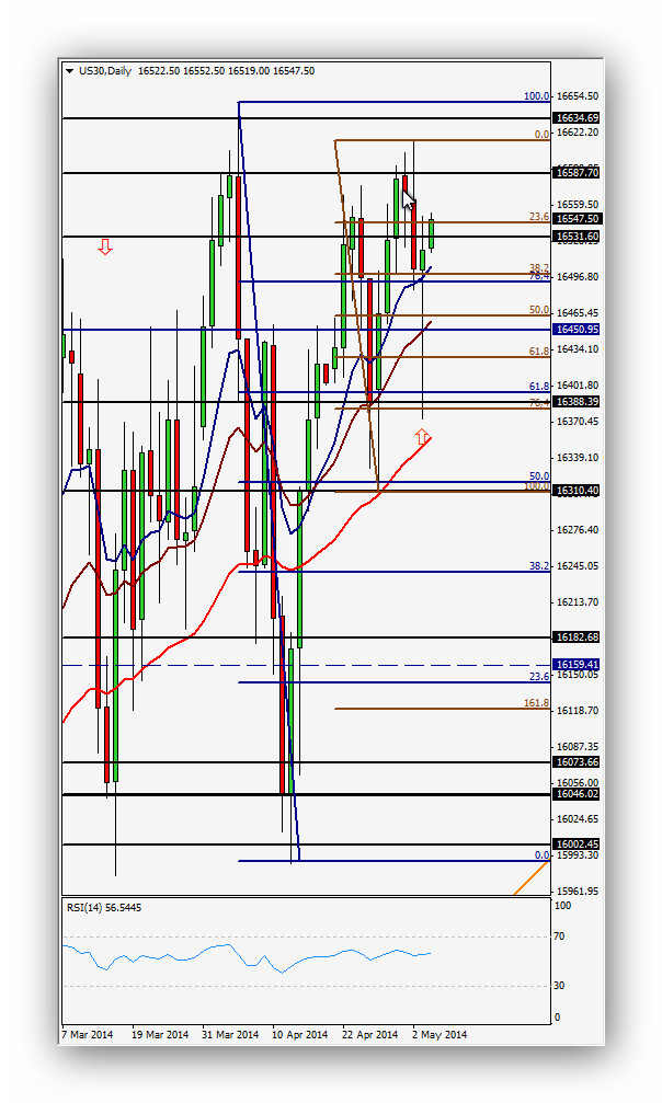 CompartirTrading Post Day Trading 2014-05-06 Dow Jones Diario