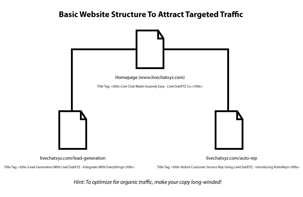 basic website structure