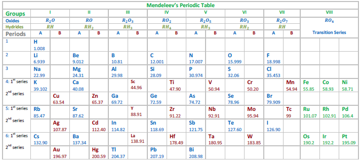 Periodic classification of elements tet success key mendeleevs periodic table urtaz