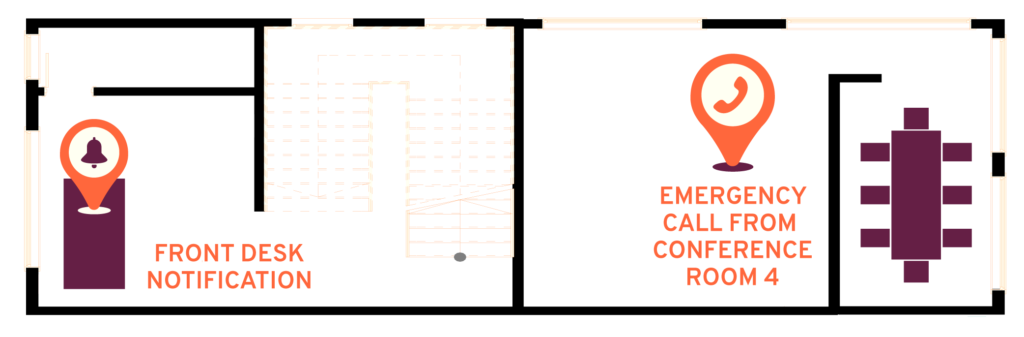 "Drawing of a mock office floor plan that reads ""Front Desk Notification"" and ""Emergency Call from Conference Room Four"""