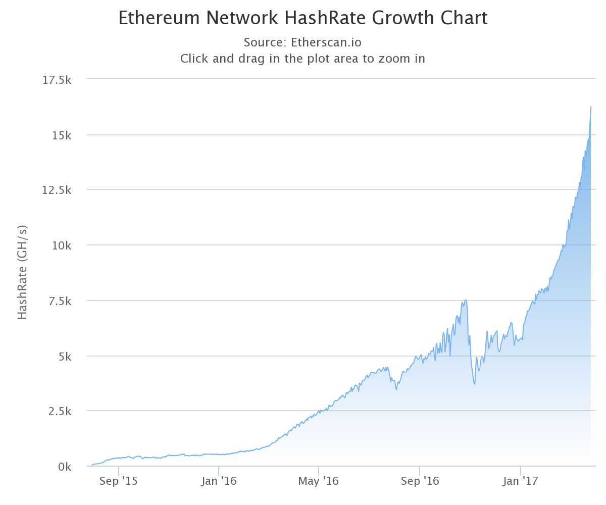 Ether price analysis miners are bullish but prepare for eth hashrate also continues to show new aths almost daily biocorpaavc Image collections