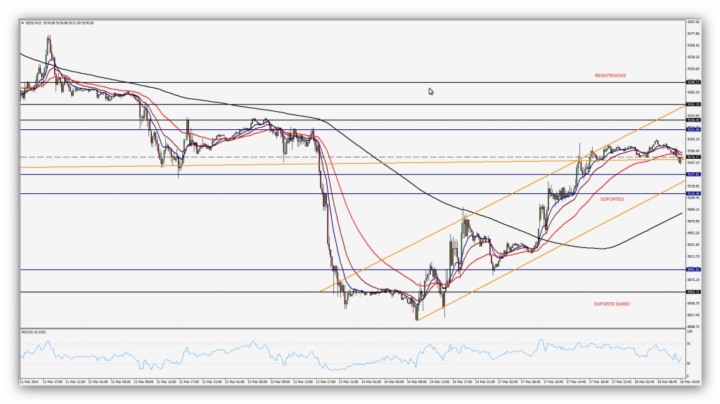 Compartirtrading Post Day Trading 2014 03 18 Dax Diario'