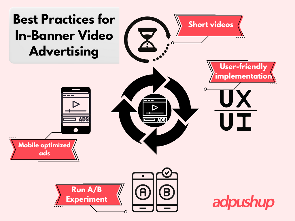 Best Practices for In-Banner Video Advertising