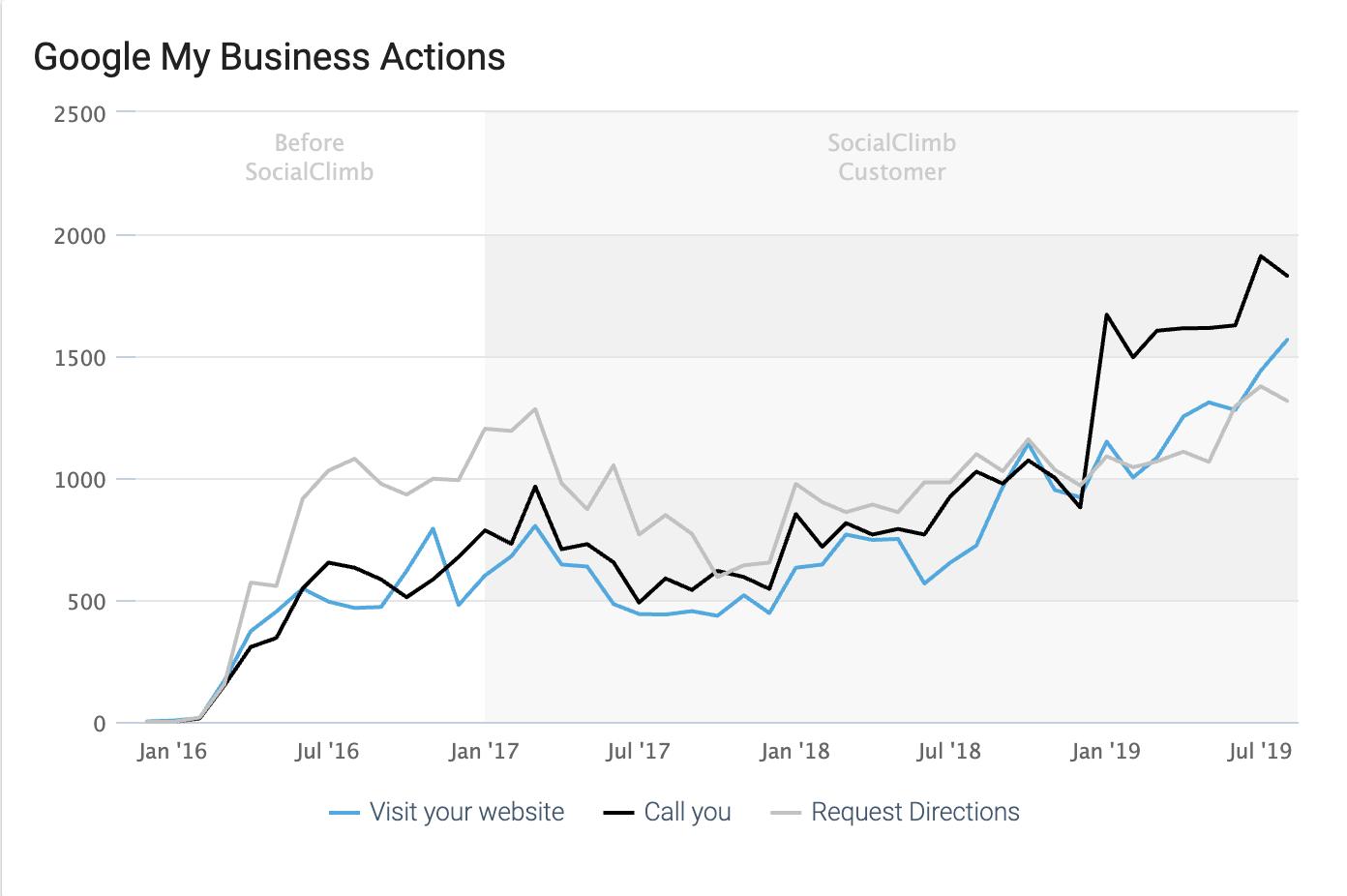 GMB measurable actions provide marketing metrics that inform ROI.