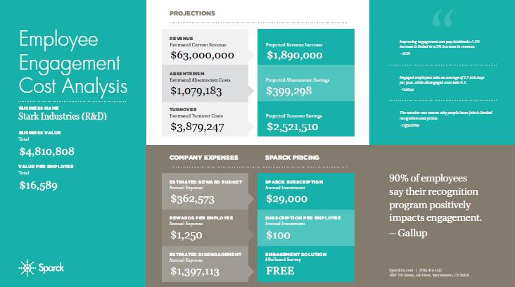 Sample Cost Analysis